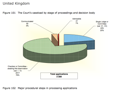 UK stats 2012